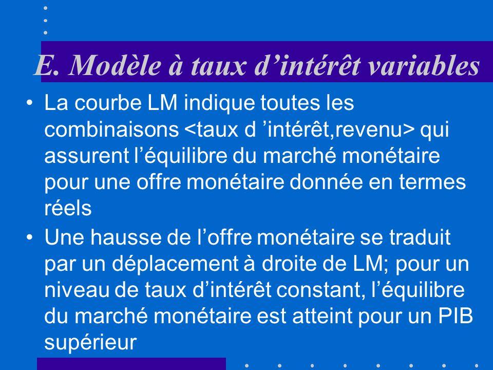 E. Modèle à taux dintérêt variables Le marché monétaire est en équilibre lorsque : Y i LM