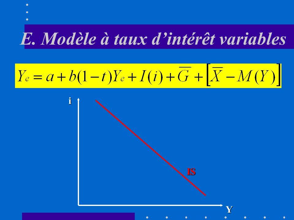 E. Modèle à taux dintérêt variables Du côté du marché des biens et services, la condition déquilibre reste la même mais Y nest plus le seul déterminan