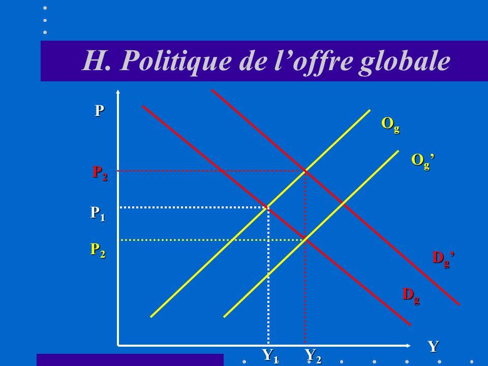 H. Politique de loffre globale Pour éviter leffet inflationniste lié à une stimulation de la demande globale, on peut opter pour une politique de loff