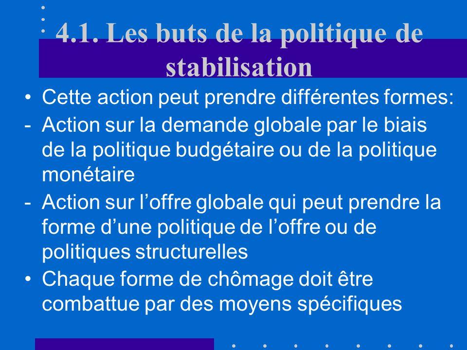 4.1. Les buts de la politique de stabilisation Il est dû à la situation macroéconomique et sa durée est liée au temps que dure la récession économique
