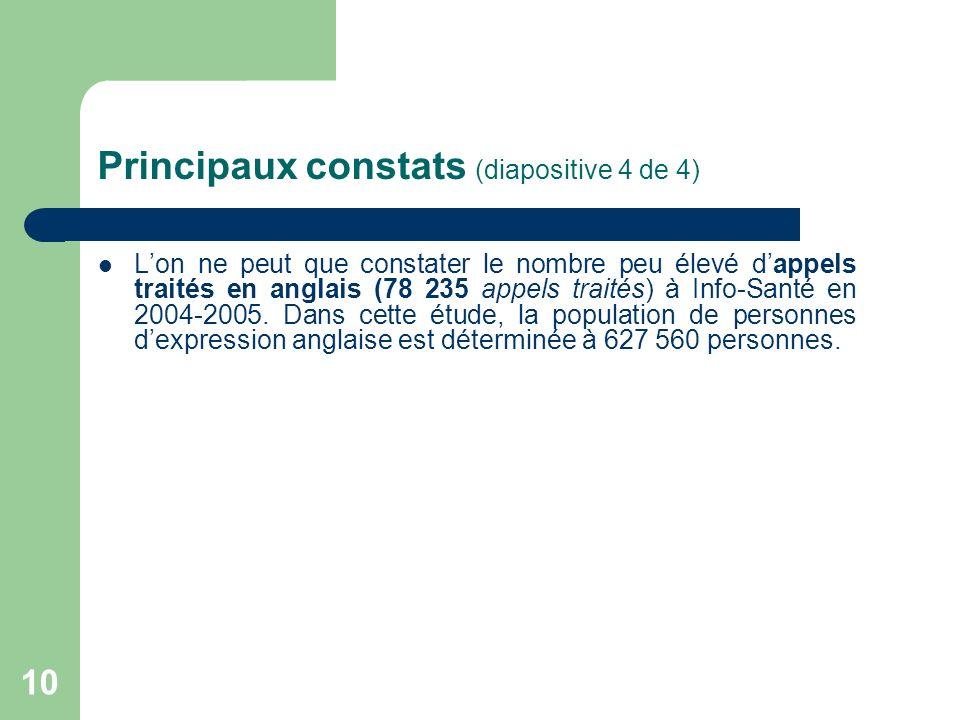 10 Principaux constats (diapositive 4 de 4) Lon ne peut que constater le nombre peu élevé dappels traités en anglais (78 235 appels traités) à Info-Sa