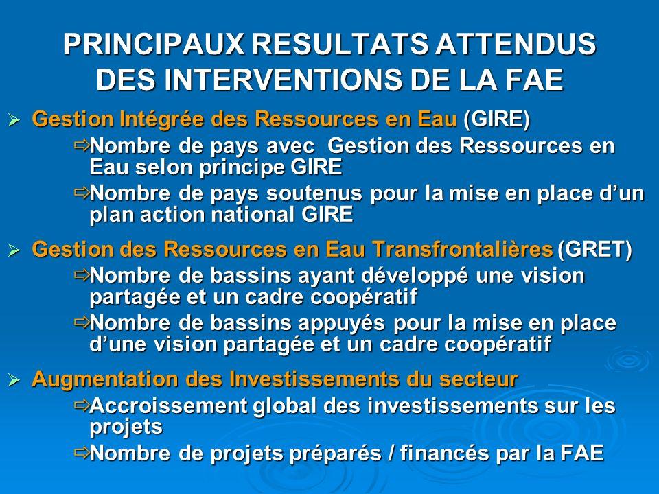 PRINCIPAUX RESULTATS ATTENDUS DES INTERVENTIONS DE LA FAE Gestion Intégrée des Ressources en Eau (GIRE) Gestion Intégrée des Ressources en Eau (GIRE)