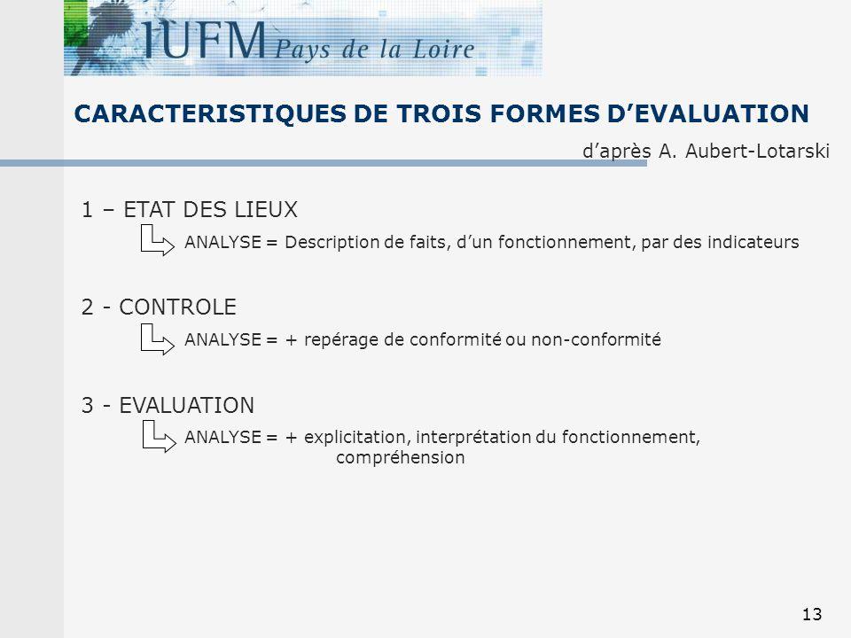 13 CARACTERISTIQUES DE TROIS FORMES DEVALUATION daprès A. Aubert-Lotarski 1 – ETAT DES LIEUX ANALYSE = Description de faits, dun fonctionnement, par d