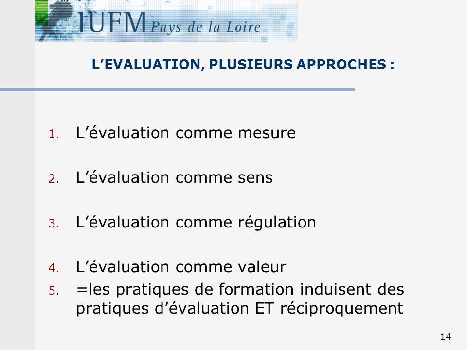 14 LEVALUATION, PLUSIEURS APPROCHES : 1. Lévaluation comme mesure 2. Lévaluation comme sens 3. Lévaluation comme régulation 4. Lévaluation comme valeu