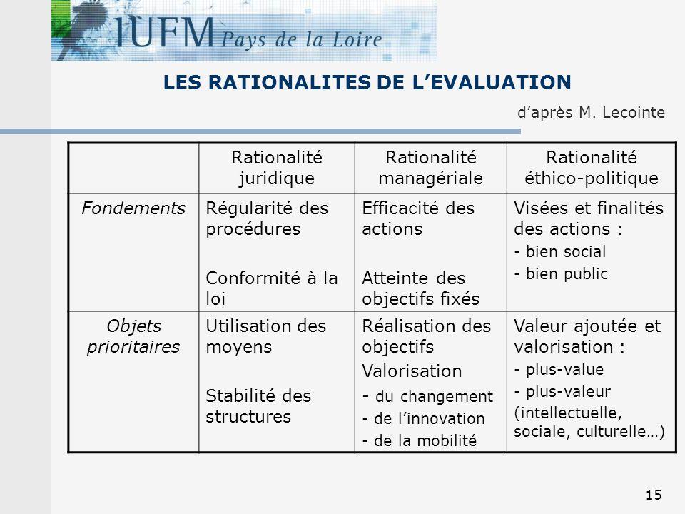 15 Rationalité juridique Rationalité managériale Rationalité éthico-politique FondementsRégularité des procédures Conformité à la loi Efficacité des a