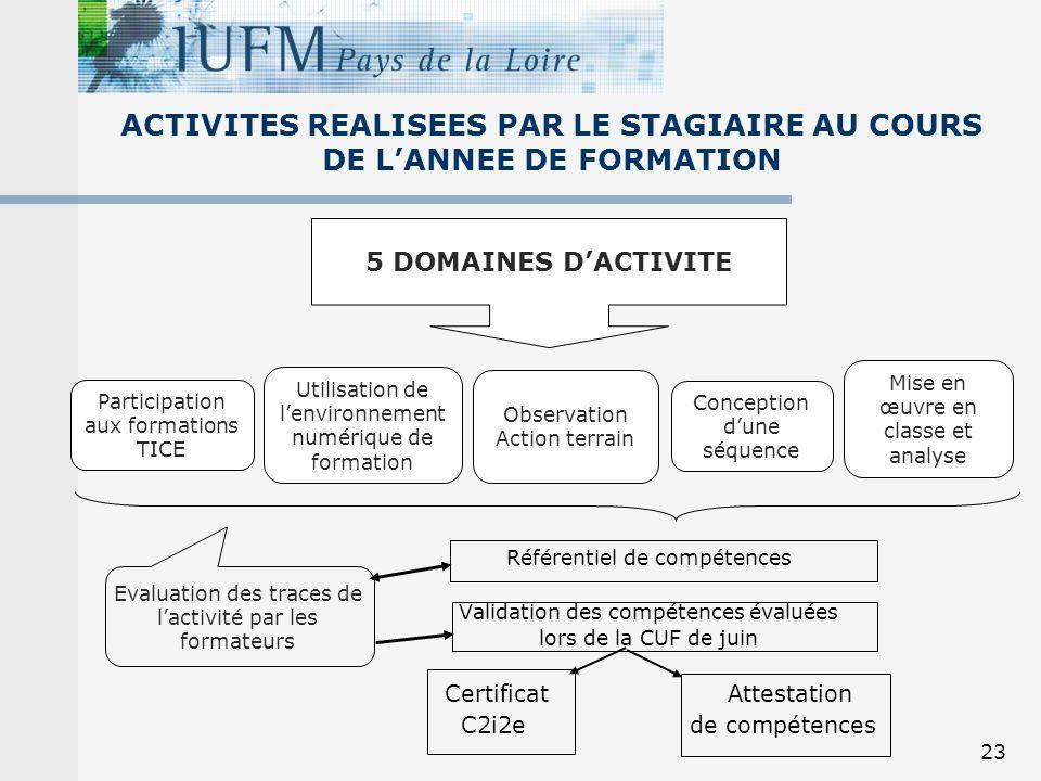 23 ACTIVITES REALISEES PAR LE STAGIAIRE AU COURS DE LANNEE DE FORMATION Référentiel de compétences Validation des compétences évaluées lors de la CUF