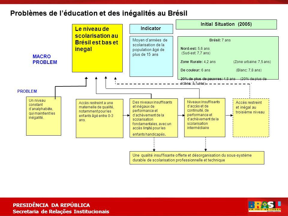 Planejamento Estratégico PRESIDÊNCIA DA REPÚBLICA Secretaria de Relações Institucionais Le niveau de scolarisation au Brésil est bas et inegal Brésil: 7 ans Nord-est: 5,6 ans (Sud-est: 7,7 ans) Zone Rurale: 4,2 ans (Zone urbaine: 7,5 ans) De couleur: 6 ans (Blanc: 7,8 ans) 20% de plus de pauvres: 4,8 ans (20% de plus de riches: 7,7 ans) Un niveau constant danalphabète, qui maintient les inégalité.