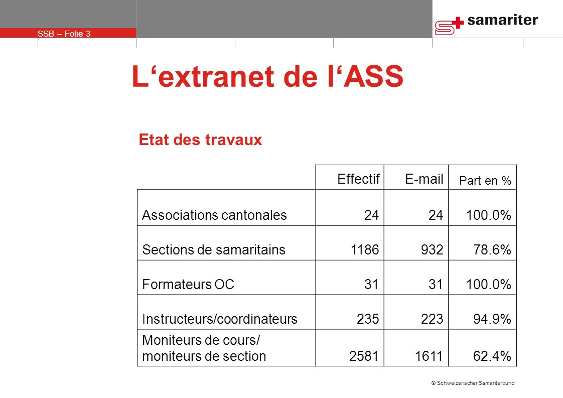 SSB – Folie 3 © Schweizerischer Samariterbund Lextranet de lASS EffectifE-mail Part en % Associations cantonales24 100.0% Sections de samaritains11869