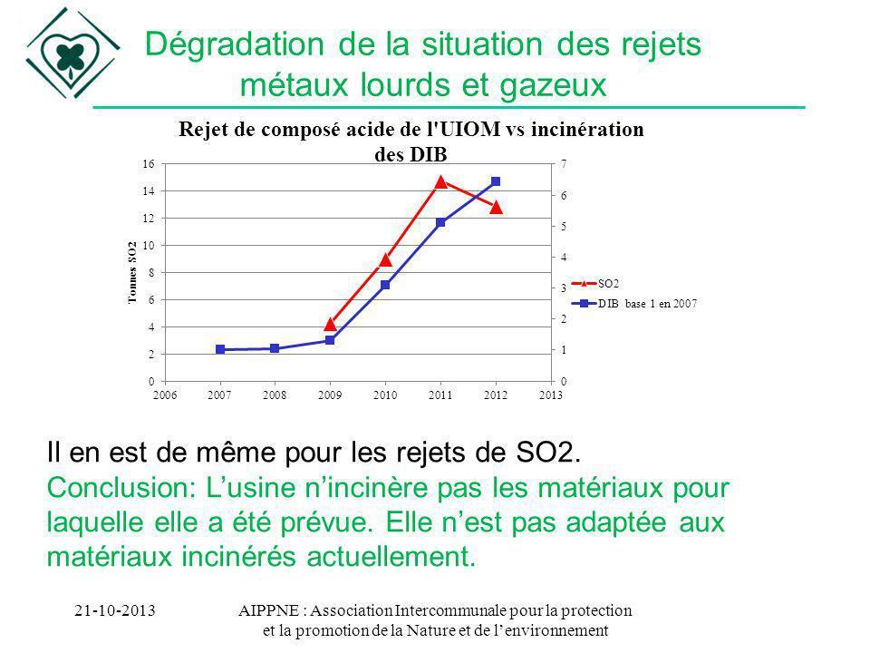 AIPPNE : Association Intercommunale pour la protection et la promotion de la Nature et de lenvironnement 21-10-2013 Dégradation de la situation des re
