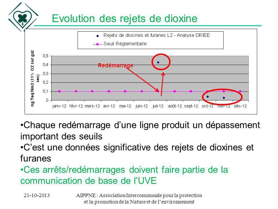 AIPPNE : Association Intercommunale pour la protection et la promotion de la Nature et de lenvironnement Evolution des rejets de dioxines 21-10-2013 -La situation de disponibilité de lusine se dégrade (en particulier la ligne 2).
