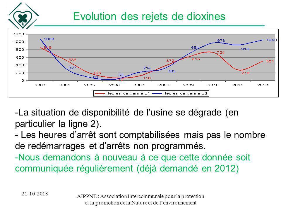 AIPPNE : Association Intercommunale pour la protection et la promotion de la Nature et de lenvironnement Evolution des rejets de dioxines 21-10-2013 -