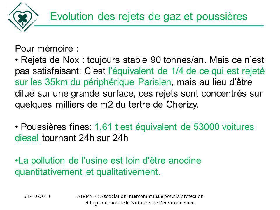 21-10-2013AIPPNE : Association Intercommunale pour la protection et la promotion de la Nature et de lenvironnement Evolution des rejets de gaz et pous