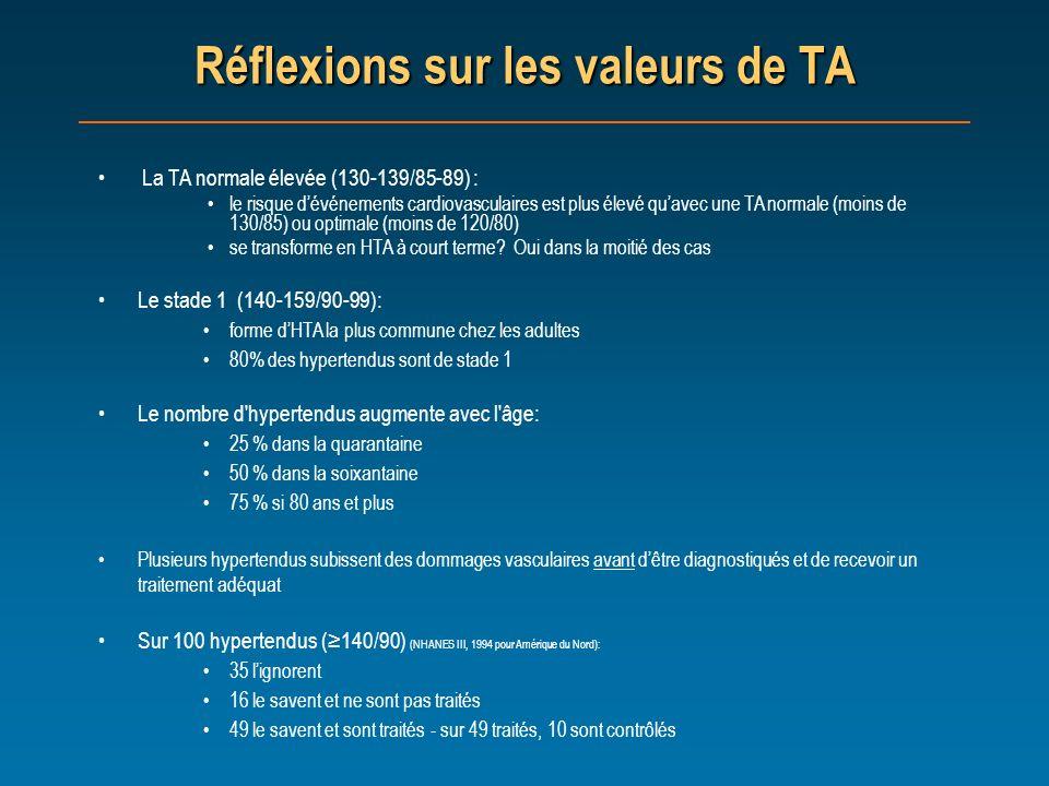 Réflexions sur les valeurs de TA Le stade 1 (140-159/90-99): forme dHTA la plus commune chez les adultes 80% des hypertendus sont de stade 1 Le nombre
