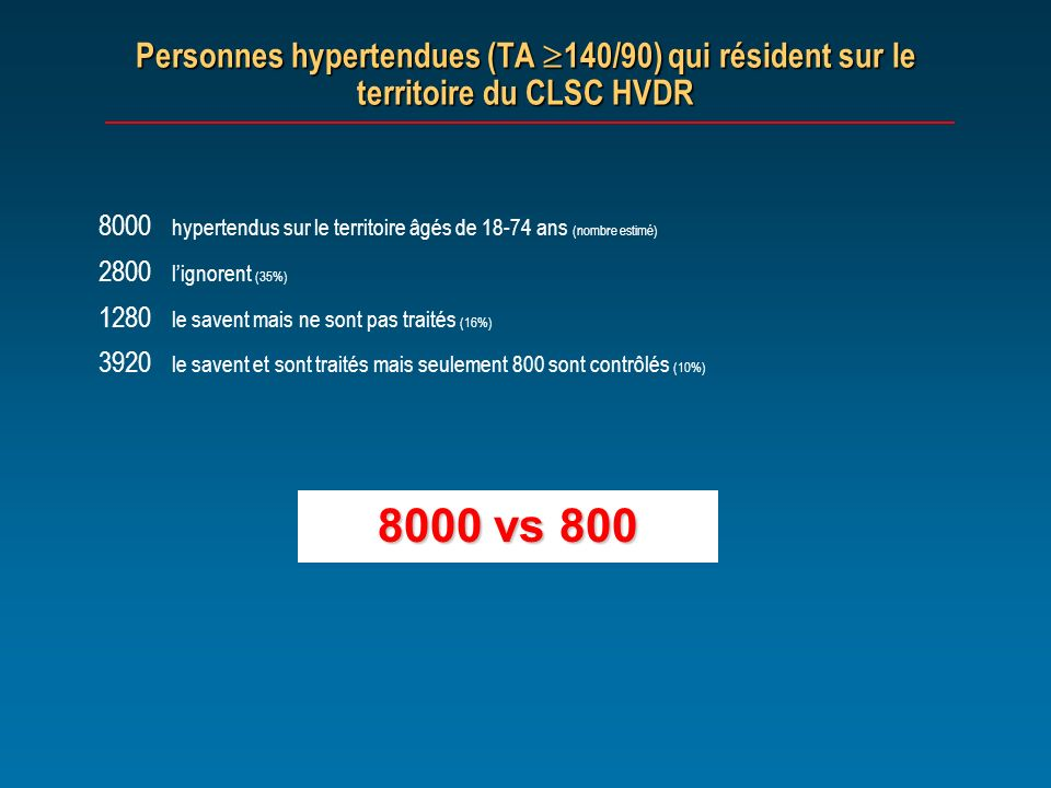 Personnes hypertendues (TA 140/90) qui résident sur le territoire du CLSC HVDR 8000 hypertendus sur le territoire âgés de 18-74 ans (nombre estimé) 28