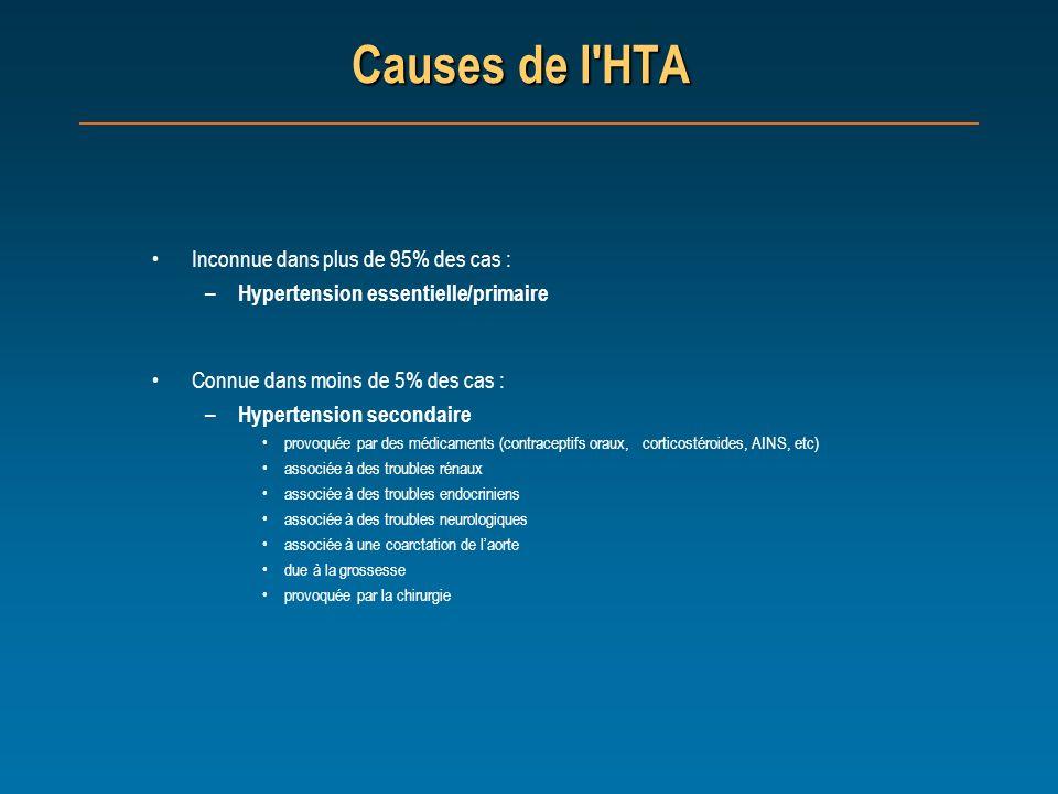 Causes de l'HTA Inconnue dans plus de 95% des cas : – Hypertension essentielle/primaire Connue dans moins de 5% des cas : – Hypertension secondaire pr