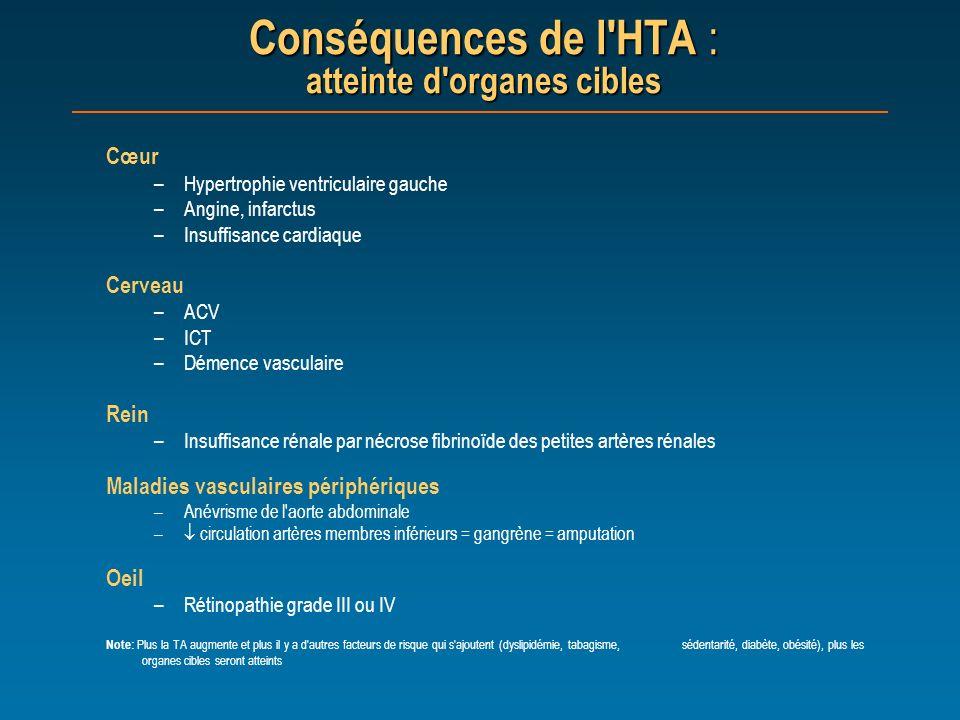 Conséquences de l'HTA : atteinte d'organes cibles Cœur –Hypertrophie ventriculaire gauche –Angine, infarctus –Insuffisance cardiaque Cerveau –ACV –ICT
