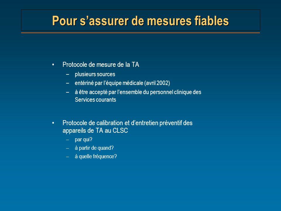 Protocole de mesure de la TA –plusieurs sources –entériné par léquipe médicale (avril 2002) –à être accepté par lensemble du personnel clinique des Se