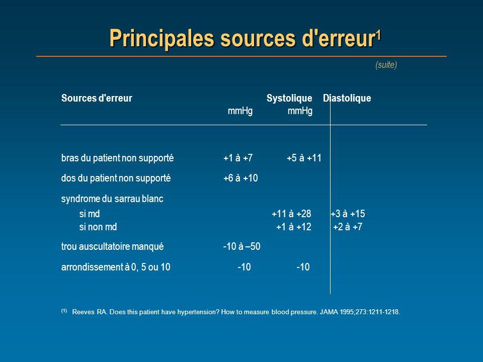 Sources d'erreur Systolique Diastolique mmHg mmHg bras du patient non supporté +1 à +7 +5 à +11 dos du patient non supporté +6 à +10 syndrome du sarra