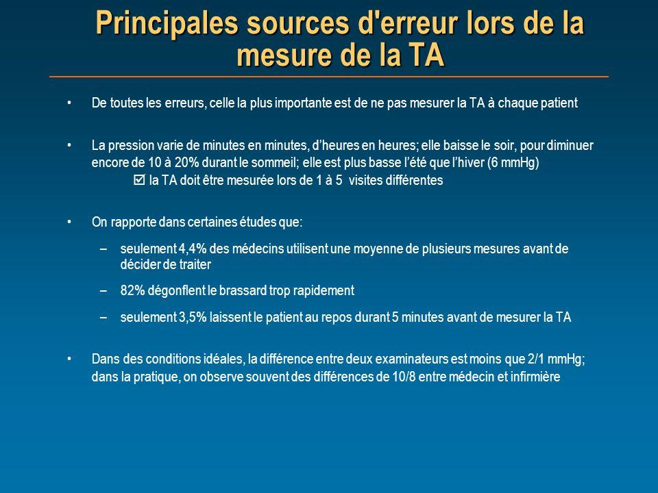 Principales sources d'erreur lors de la mesure de la TA De toutes les erreurs, celle la plus importante est de ne pas mesurer la TA à chaque patient L