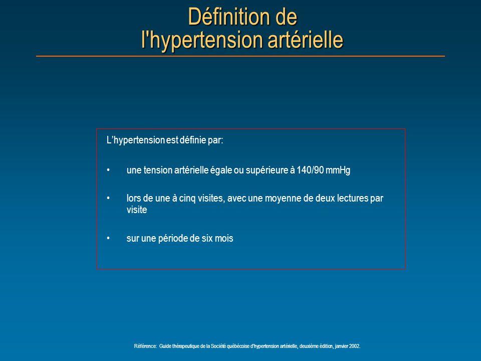 Définition de l'hypertension artérielle Lhypertension est définie par: une tension artérielle égale ou supérieure à 140/90 mmHg lors de une à cinq vis