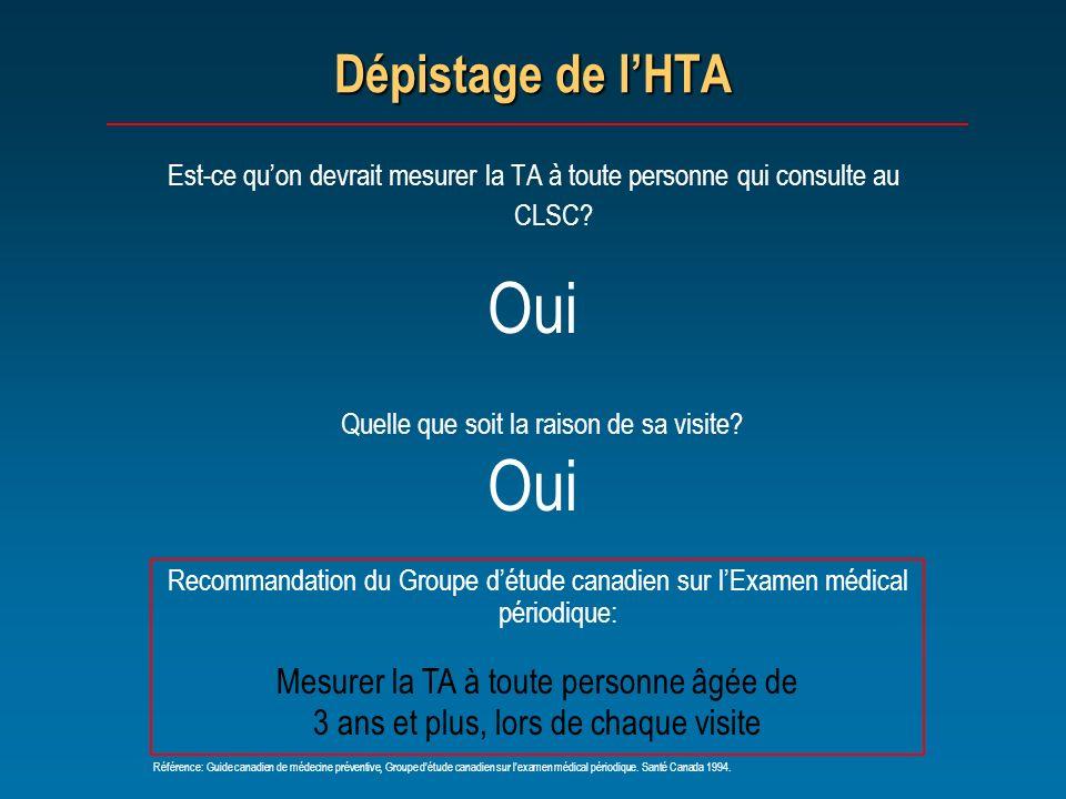 Dépistage de lHTA Est-ce quon devrait mesurer la TA à toute personne qui consulte au CLSC? Oui Quelle que soit la raison de sa visite? Oui Recommandat
