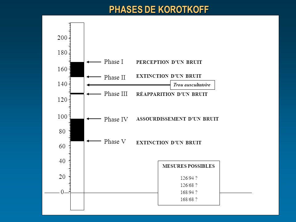 200 180 160 140 120 100 80 60 40 20 0 Phase I Phase II Phase III Phase IV Phase V MESURES POSSIBLES 126/94 ? 126/68 ? 168/94 ? 168/68 ? PERCEPTION DUN