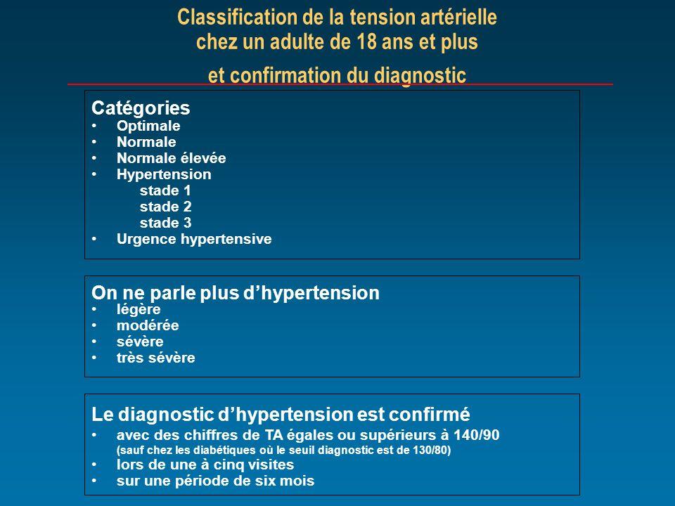 Classification de la tension artérielle chez un adulte de 18 ans et plus et confirmation du diagnostic Catégories Optimale Normale Normale élevée Hype