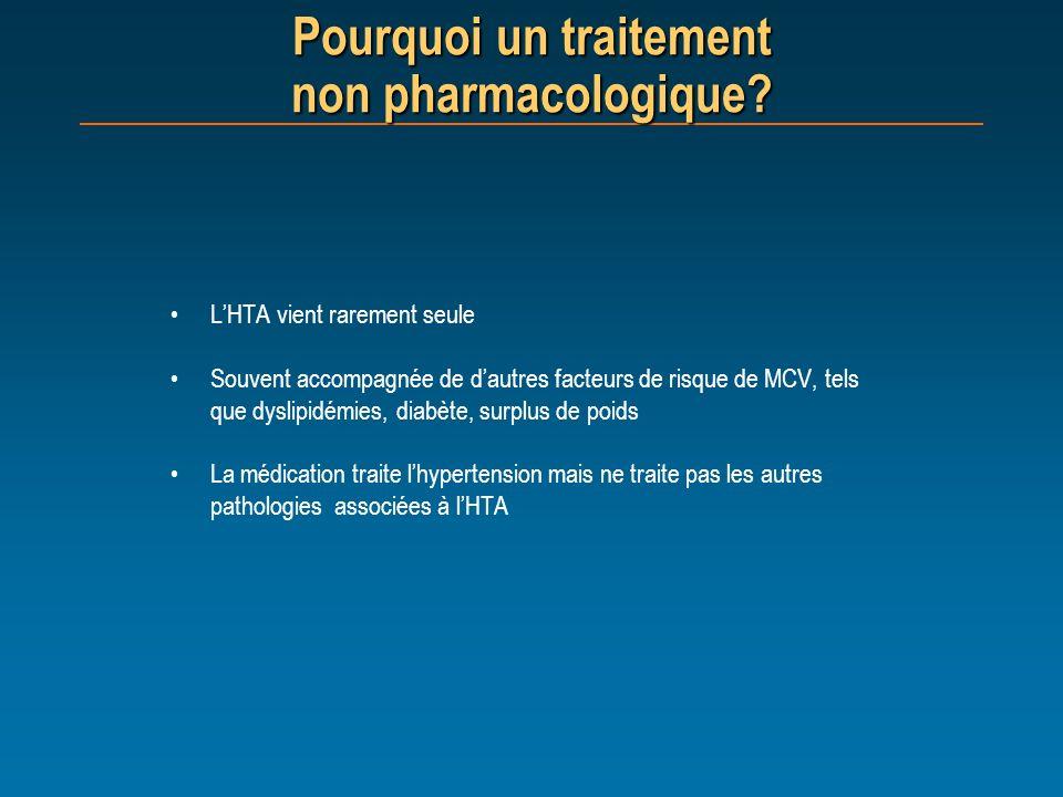 Pourquoi un traitement non pharmacologique? LHTA vient rarement seule Souvent accompagnée de dautres facteurs de risque de MCV, tels que dyslipidémies