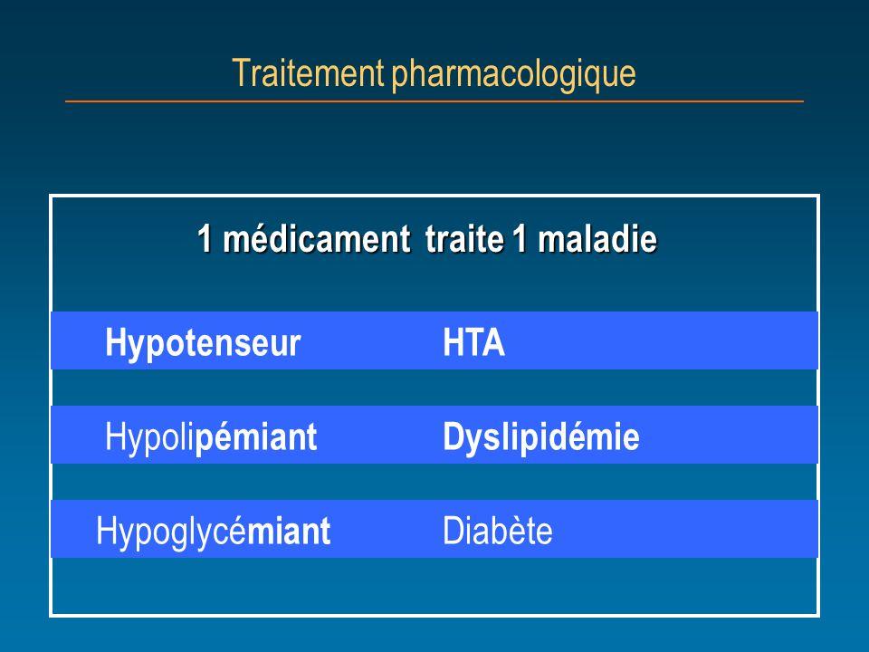 1 médicament traite 1 maladie Hypotenseur HTA Traitement pharmacologique Hypoli pémiant Dyslipidémie Hypoglycé miant Diabète