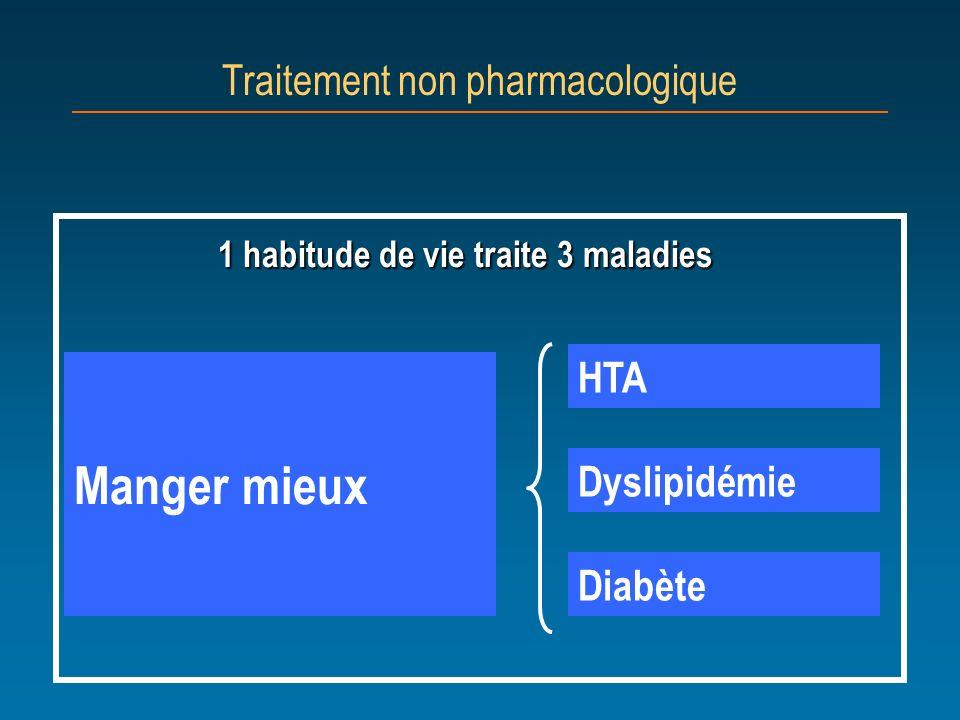 1 habitude de vie traite 3 maladies Traitement non pharmacologique Manger mieux HTA Dyslipidémie Diabète