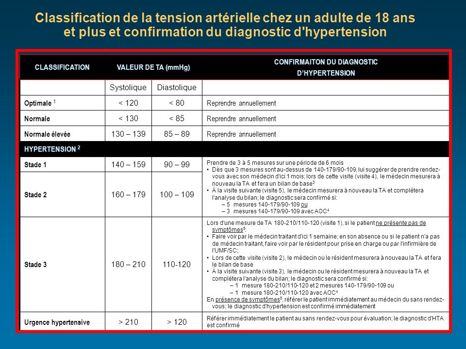 Classification de la tension artérielle chez un adulte de 18 ans et plus et confirmation du diagnostic d'hypertension Référer immédiatement le patient