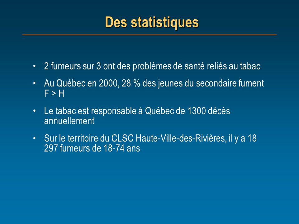 Des statistiques 2 fumeurs sur 3 ont des problèmes de santé reliés au tabac Au Québec en 2000, 28 % des jeunes du secondaire fument F > H Le tabac est