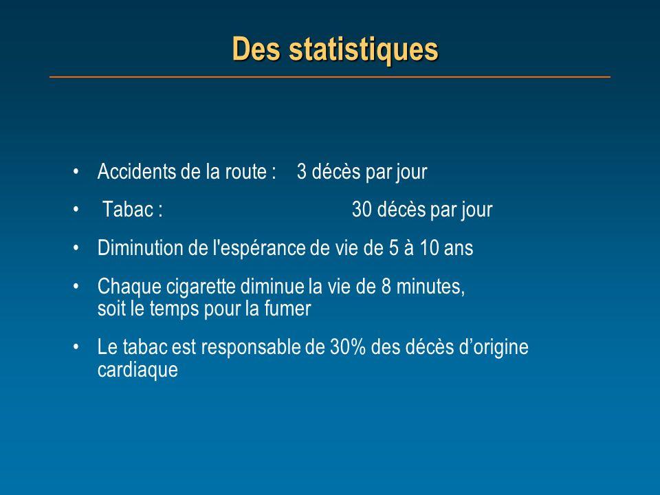 Des statistiques Accidents de la route : 3 décès par jour Tabac : 30 décès par jour Diminution de l'espérance de vie de 5 à 10 ans Chaque cigarette di