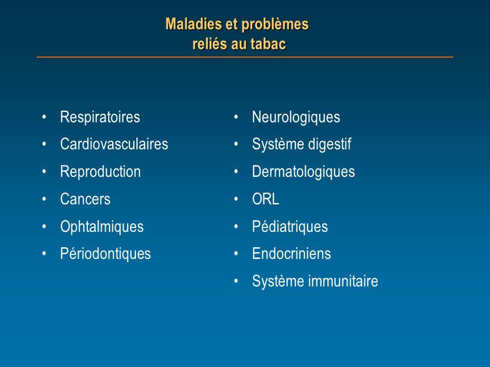 Maladies et problèmes reliés au tabac Respiratoires Cardiovasculaires Reproduction Cancers Ophtalmiques Périodontiques Neurologiques Système digestif