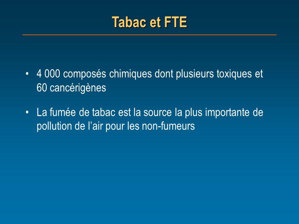 Tabac et FTE 4 000 composés chimiques dont plusieurs toxiques et 60 cancérigènes La fumée de tabac est la source la plus importante de pollution de la