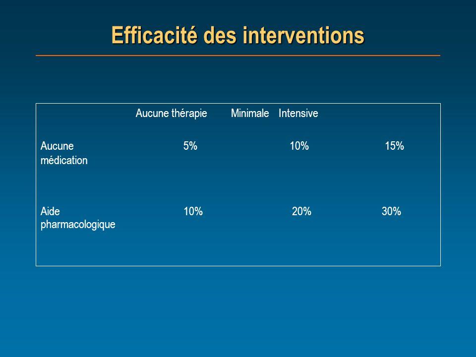 Efficacité des interventions Aucune thérapieMinimaleIntensive Aucune 5% 10% 15% médication Aide10% 20% 30% pharmacologique