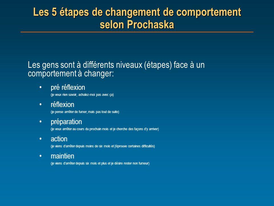 Les 5 étapes de changement de comportement selon Prochaska Les gens sont à différents niveaux (étapes) face à un comportement à changer: pré réflexion