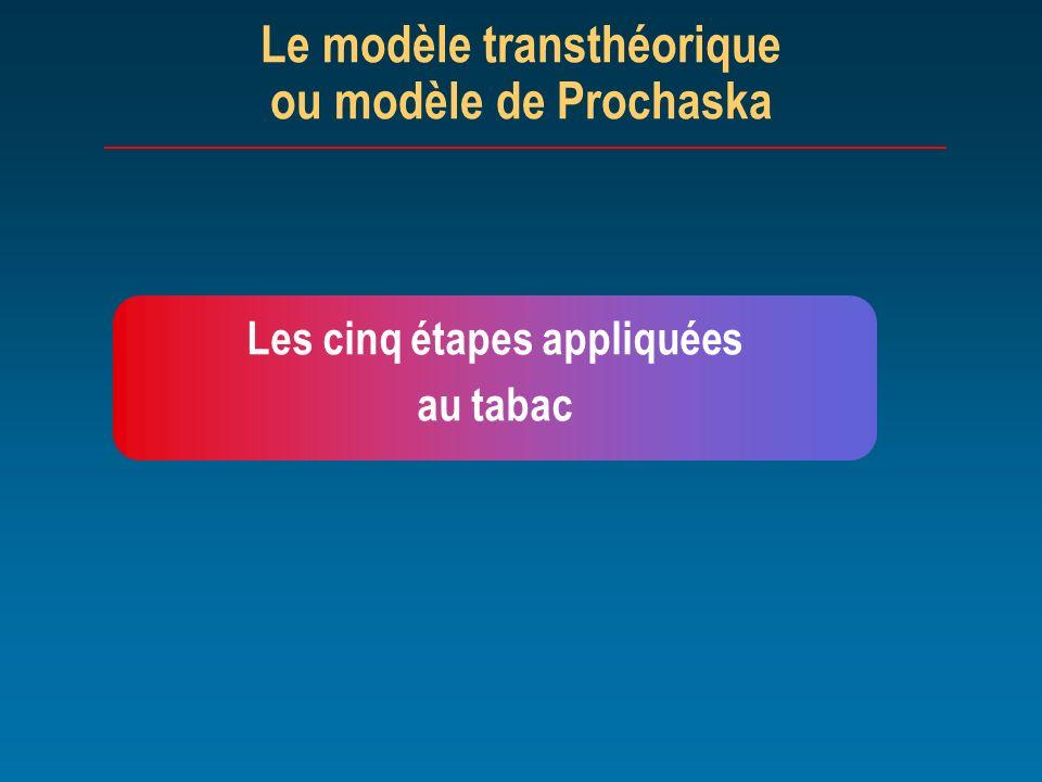 Le modèle transthéorique ou modèle de Prochaska Les cinq étapes appliquées au tabac