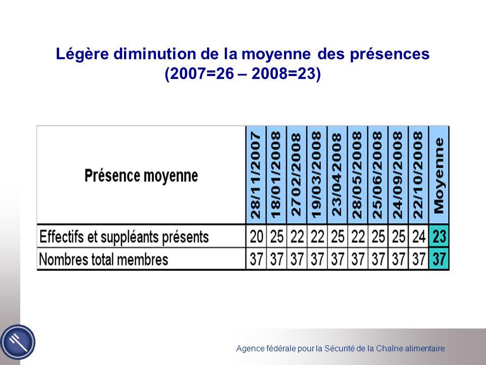Agence fédérale pour la Sécurité de la Chaîne alimentaire Légère diminution de la moyenne des présences (2007=26 – 2008=23)