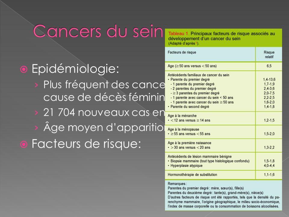 Epidémiologie: Plus fréquent des cancers féminins, première cause de décès féminin 21 704 nouveaux cas en 1980, 49814 en 2005 Âge moyen dapparition du