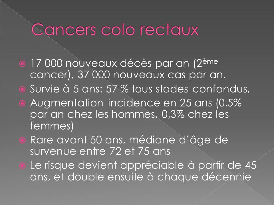 17 000 nouveaux décès par an (2 ème cancer), 37 000 nouveaux cas par an. Survie à 5 ans: 57 % tous stades confondus. Augmentation incidence en 25 ans