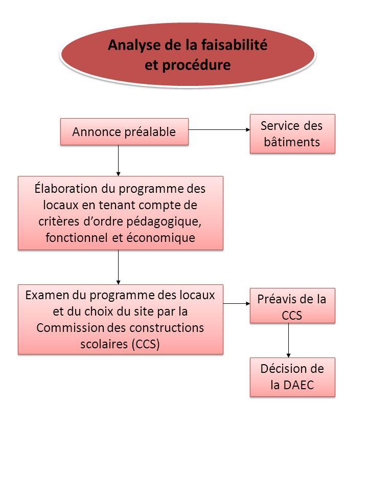 Analyse de la faisabilité et procédure Annonce préalable Service des bâtiments Élaboration du programme des locaux en tenant compte de critères dordre