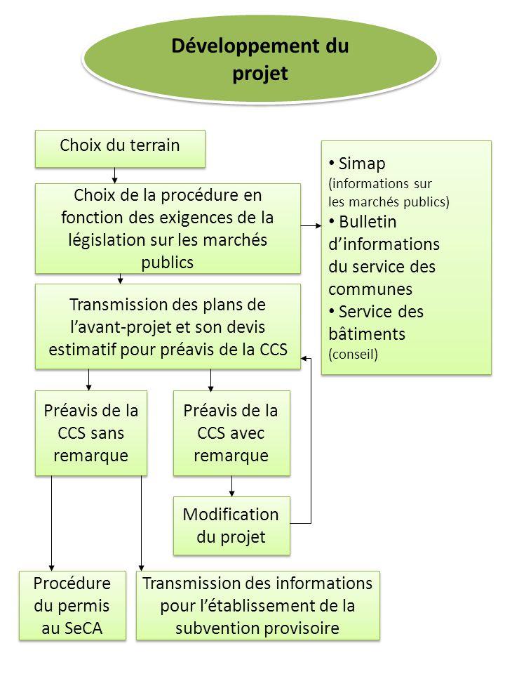 Développement du projet Choix du terrain Choix de la procédure en fonction des exigences de la législation sur les marchés publics Transmission des pl