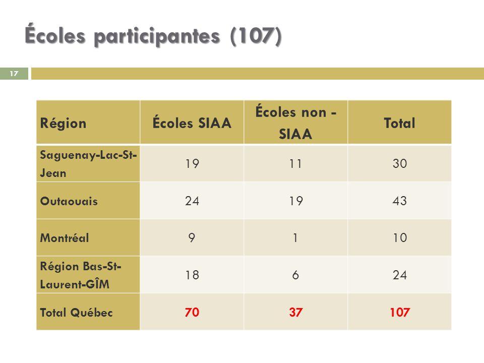 Écoles participantes (107) 17 RégionÉcoles SIAA Écoles non - SIAA Total Saguenay-Lac-St- Jean 191130 Outaouais241943 Montréal9110 Région Bas-St- Laurent-GÎM 18624 Total Québec7037107