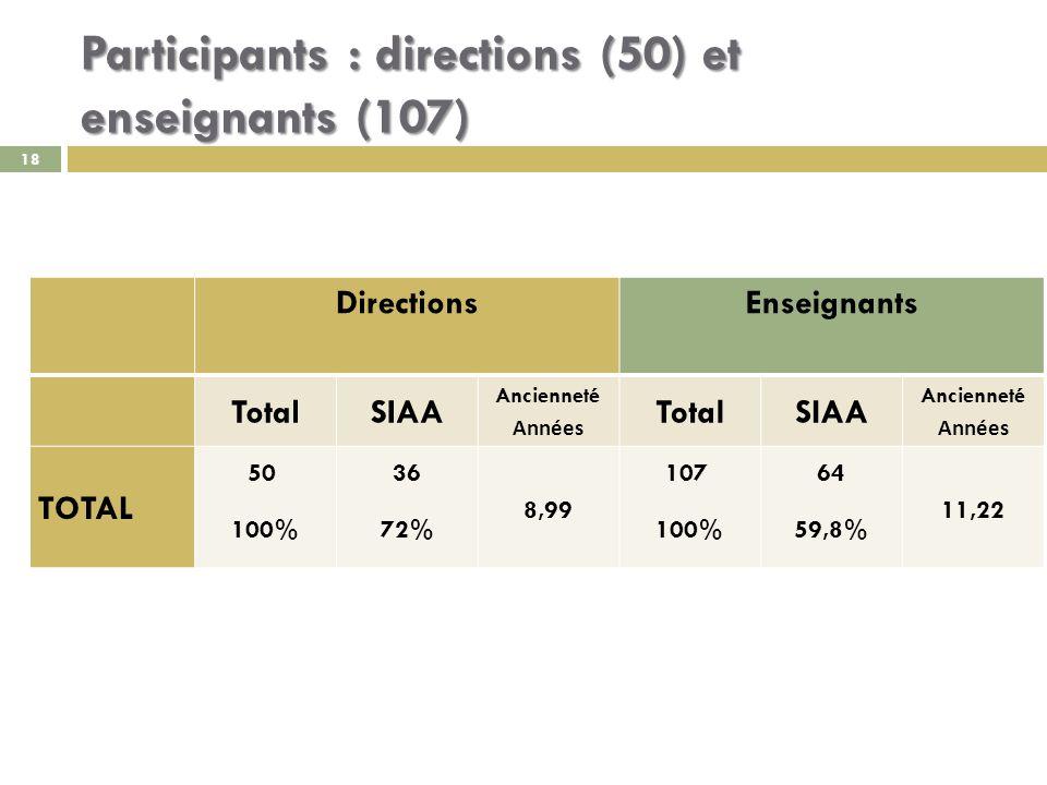 18 Participants : directions (50) et enseignants (107) DirectionsEnseignants TotalSIAA Ancienneté Années TotalSIAA Ancienneté Années TOTAL 50 100% 36 72% 8,99 107 100% 64 59,8% 11,22