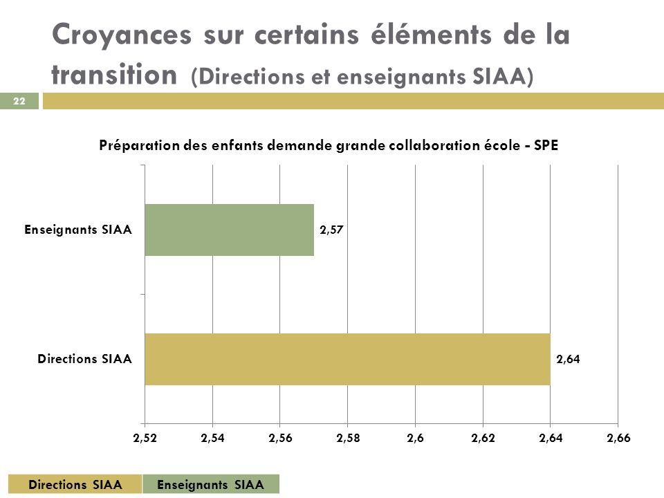 22 Directions SIAAEnseignants SIAA Croyances sur certains éléments de la transition (Directions et enseignants SIAA)