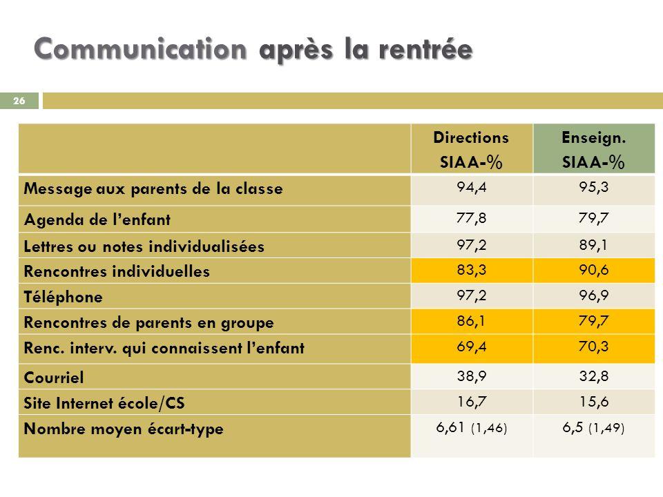 Communication après la rentrée 26 Directions SIAA-% Enseign.