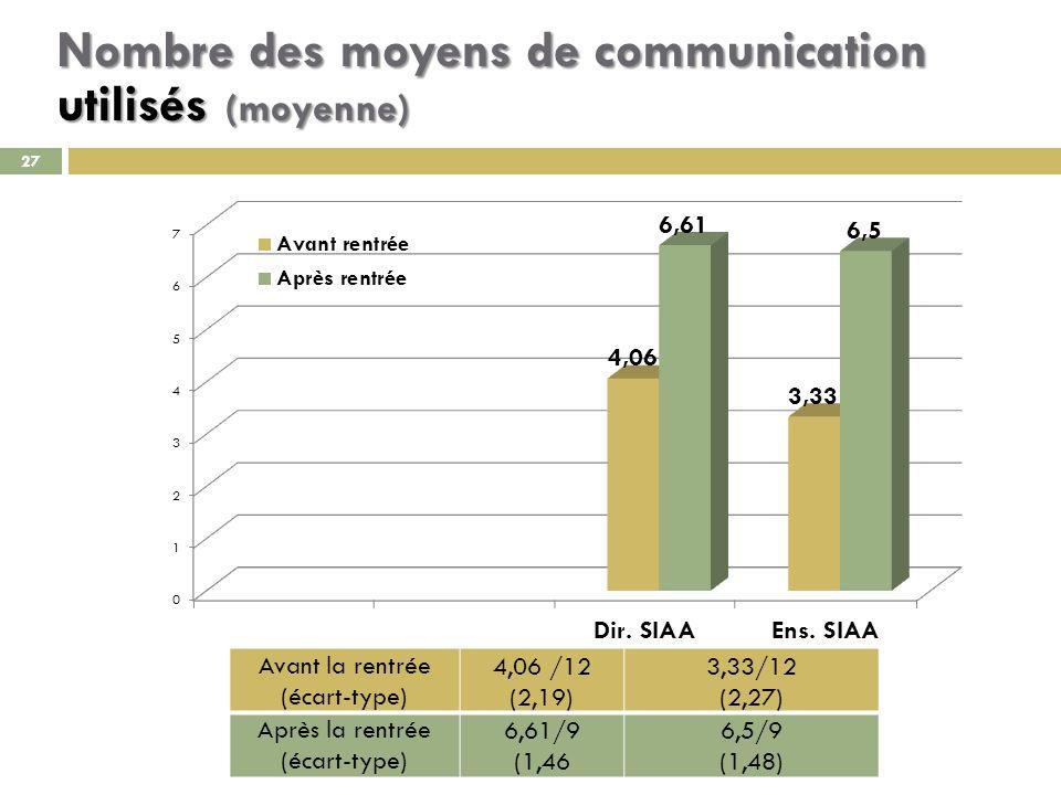 27 Nombre des moyens de communication utilisés (moyenne) Avant la rentrée (écart-type) 4,06 /12 (2,19) 3,33/12 (2,27) Après la rentrée (écart-type) 6,61/9 (1,46 6,5/9 (1,48)
