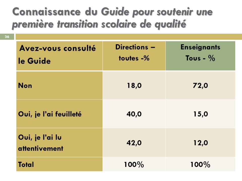 Connaissance du Guide pour soutenir une première transition scolaire de qualité 36 Avez-vous consulté le Guide Directions – toutes - % Enseignants Tous - % Non18,072,0 Oui, je lai feuilleté40,015,0 Oui, je lai lu attentivement 42,012,0 Total100%