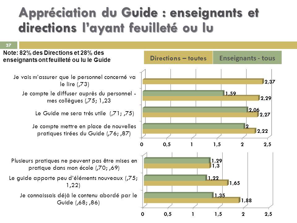 37 Directions – toutes Enseignants - tous Appréciation du Guide : enseignants et directions layant feuilleté ou lu Note: 82% des Directions et 28% des enseignants ont feuilleté ou lu le Guide